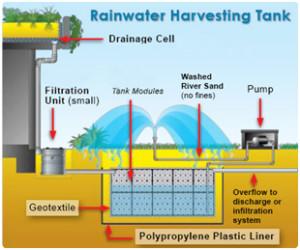 Modular Rain Water Harvesting Case Study