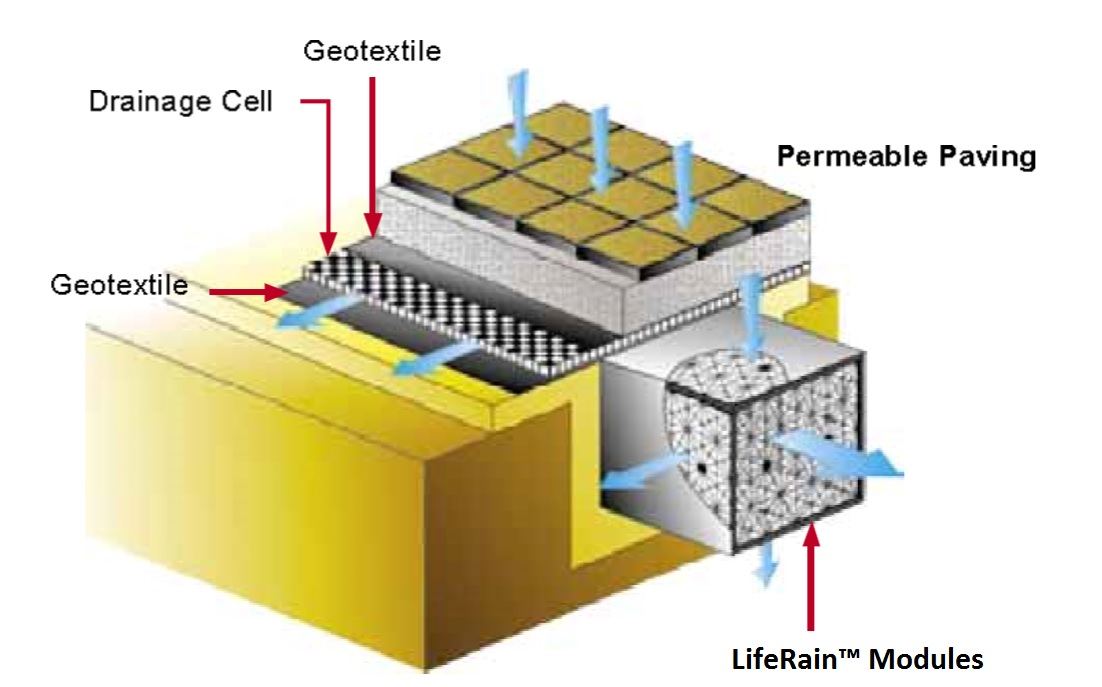 Vertical Drainage Cells : Subsurface drainage cell system in india life green systems