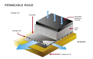 Subsurface drainage cell system in india life green systems for Surface drainage system design