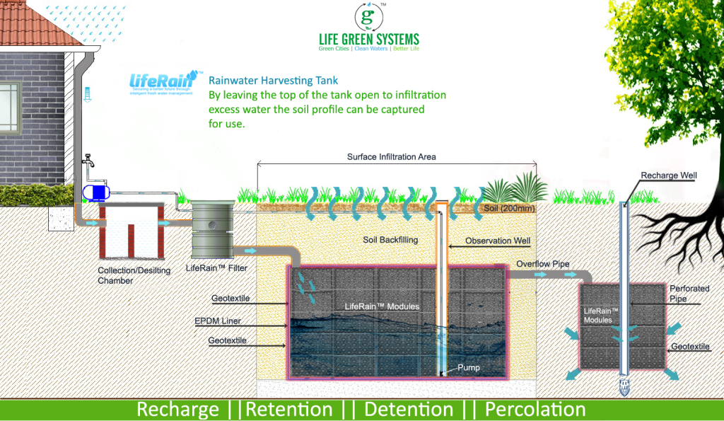 LifeRain by Life Green Systems_Modular rain water harvesting and storm water management