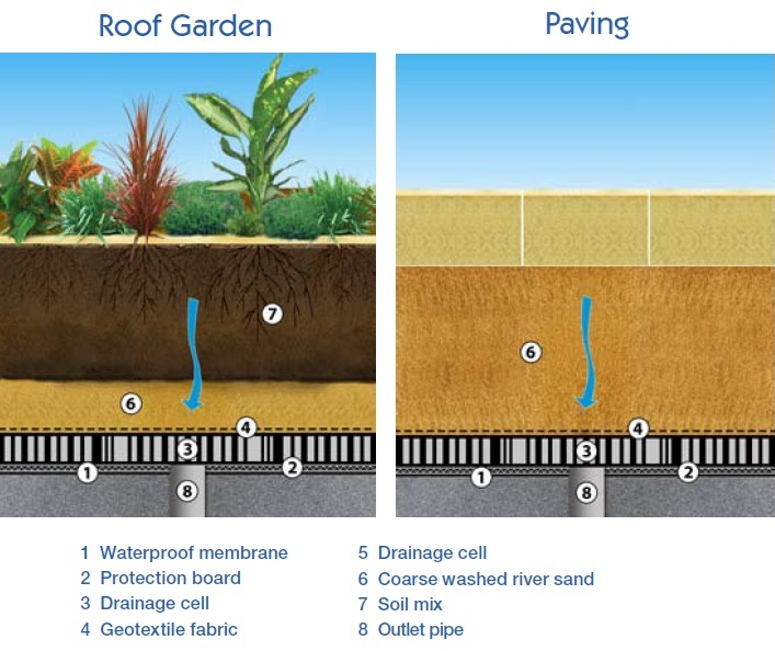 Drainage Cells by Life green systems